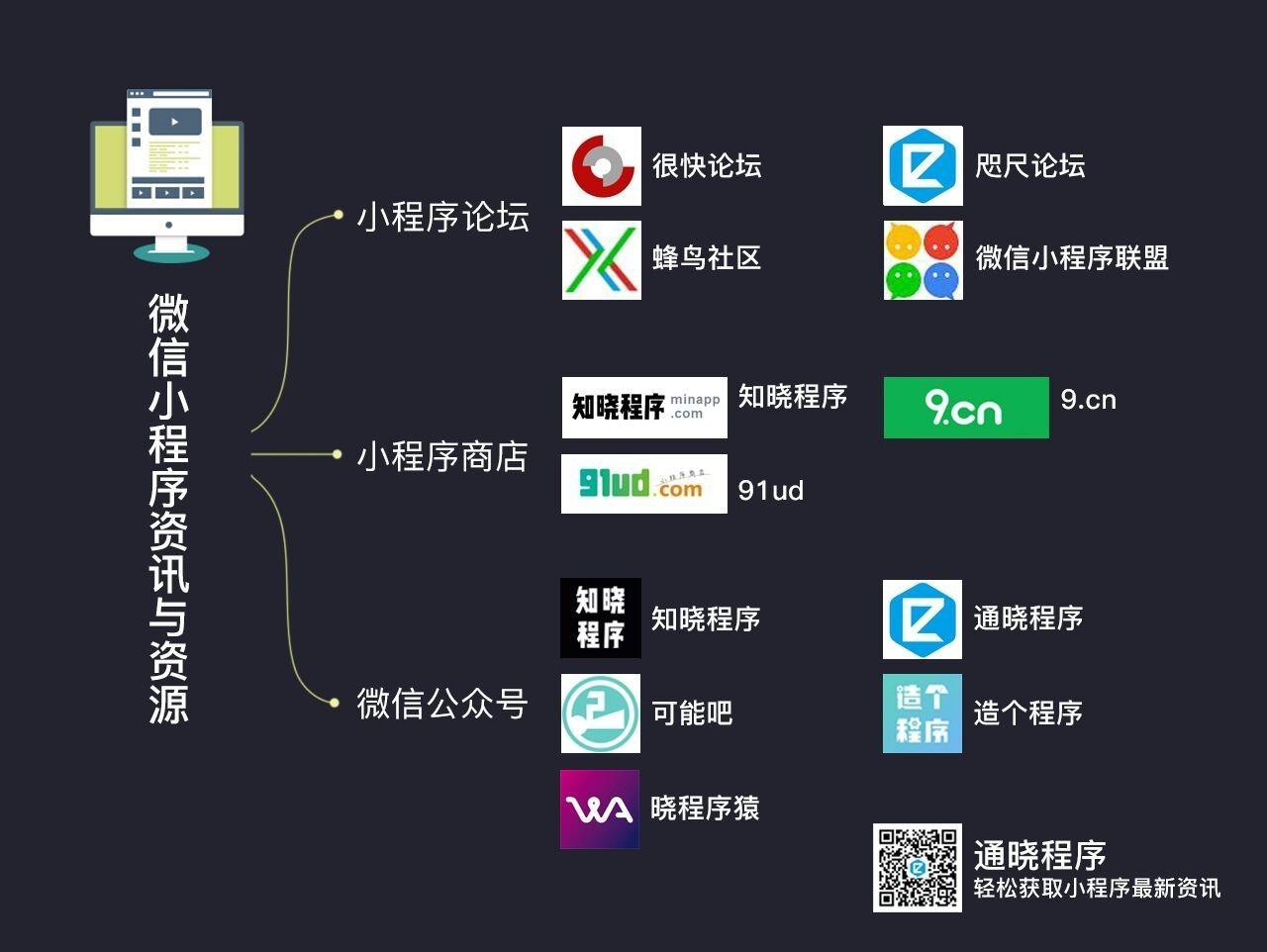 微信小程序行业生态指导书